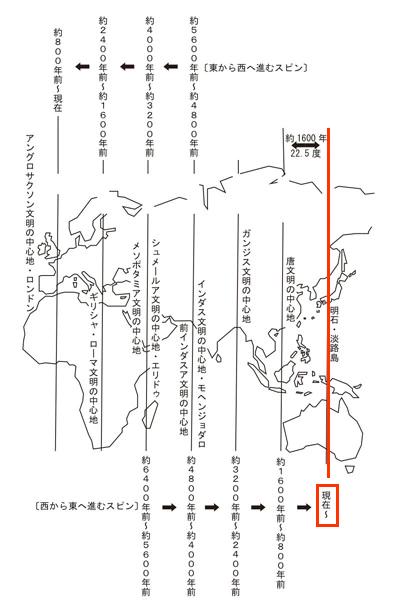 縄文がブームになったのは、地球の活性化ポイントが淡路島135度ラインに来たから_d0169072_14351565.jpg