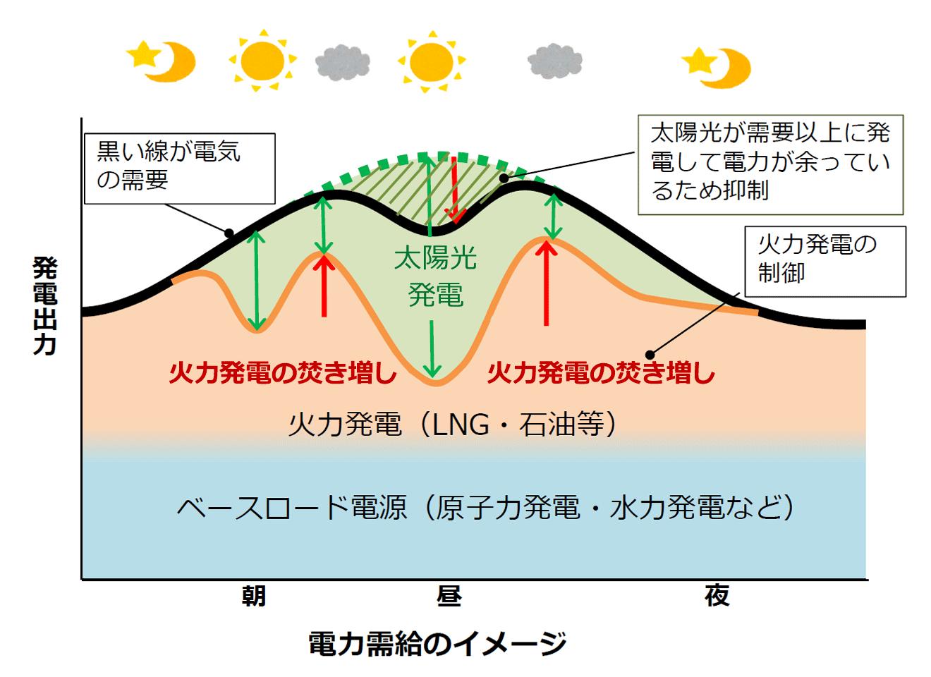 原発と石炭火力を動かして太陽光と風力を止めるのはおかしい_d0174710_12463567.png