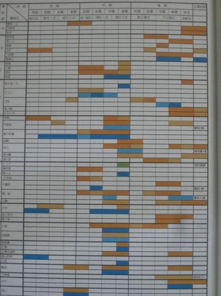 邪馬台国の滅亡を再検討する・弥生遺跡消息一覧表_a0237545_11301496.jpg