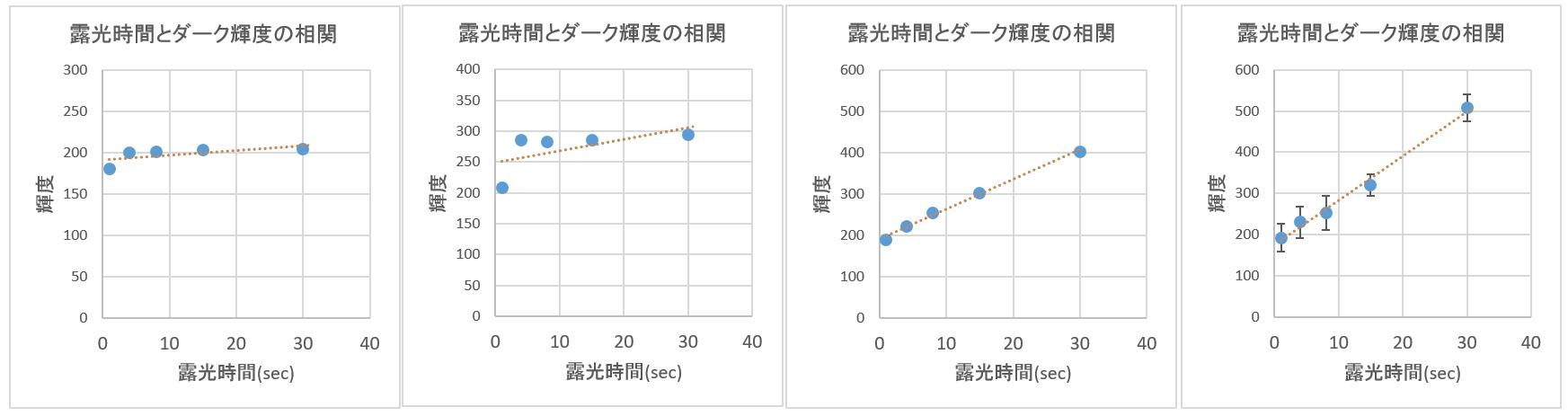 ダークとバイアスの解析ごっこ①_f0346040_02185824.jpg