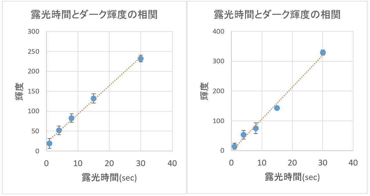 ダークとバイアスの解析ごっこ①_f0346040_02444704.jpg