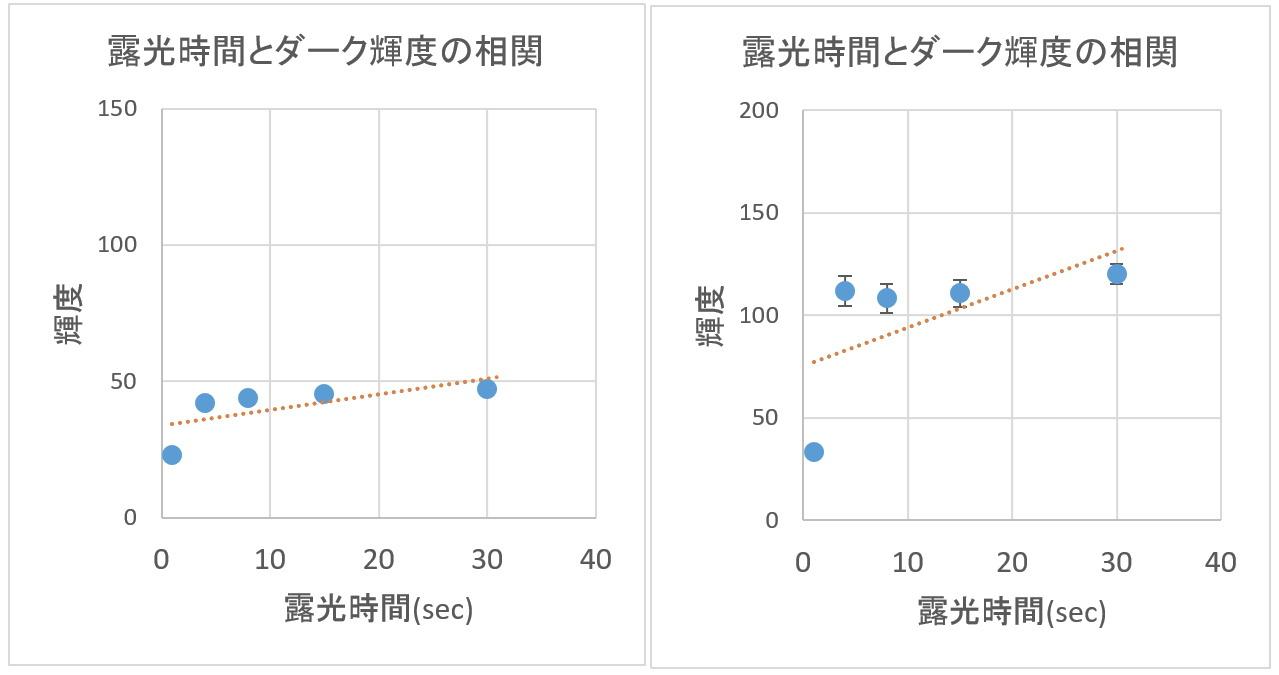ダークとバイアスの解析ごっこ①_f0346040_02492089.jpg