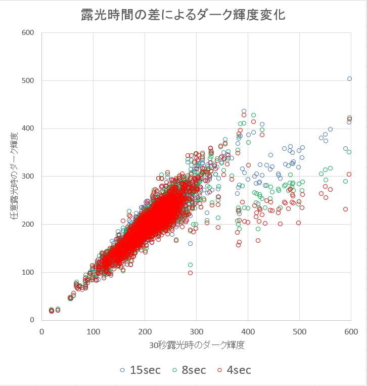 ダークとバイアスの解析ごっこ①_f0346040_09570214.jpg