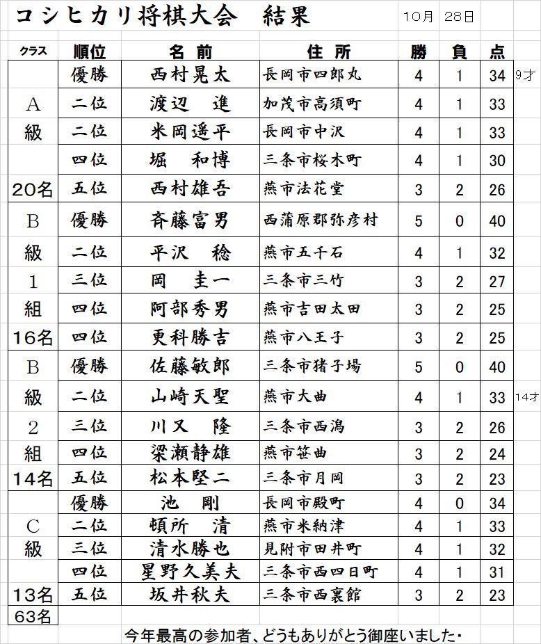 コシヒカリ将棋大会 結果_f0031459_13153016.jpg