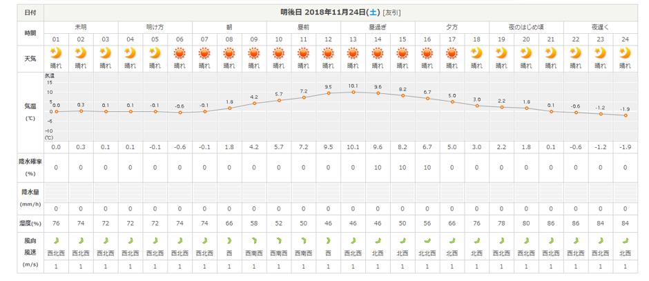 今週末の天気と気温(2018年11月22日):追記11月23日快晴です_b0174425_20044553.png