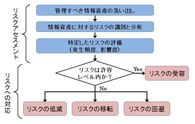 リスクとハザード(1) その評価_b0391989_08590284.jpg