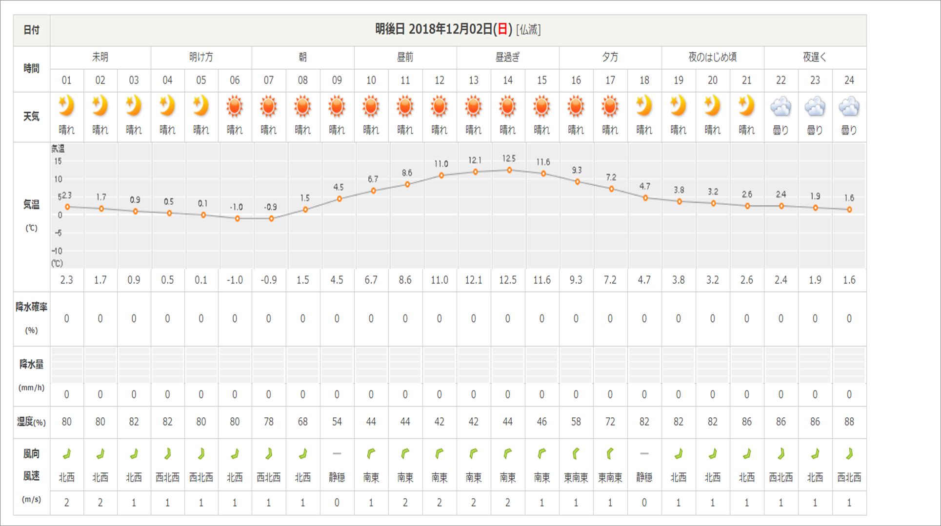 今週末の天気と気温(2018年11月29日)_b0174425_07520424.png