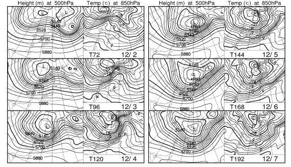 Unisys Weather   GFS - EA - 850mb - 9Panel for East Asia+1ヶ月予報(2018年11月30日版)_e0037849_22550262.jpg