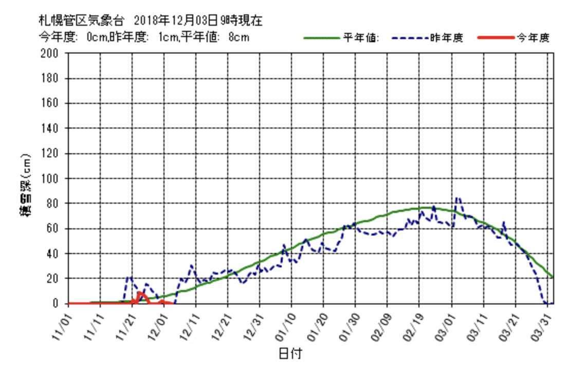 札幌の公式積雪は昨日でまた消えていた_c0025115_20421329.jpg
