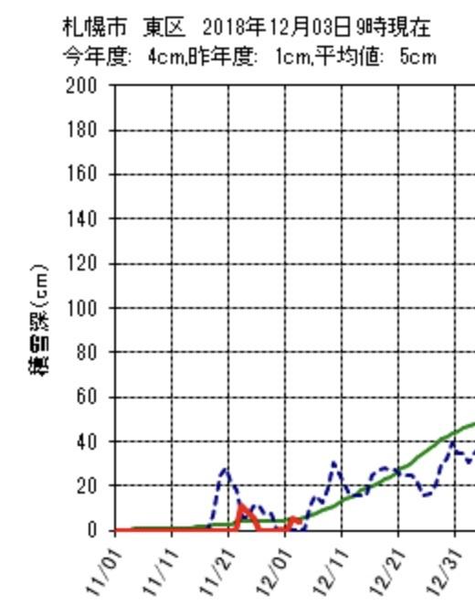 札幌の公式積雪は昨日でまた消えていた_c0025115_20421613.jpg
