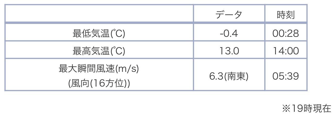 札幌の公式積雪は昨日でまた消えていた_c0025115_20505874.jpg