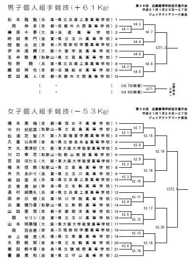 速報 第38回近畿高等学校空手道大会 トーナメント_e0238098_15501745.jpg