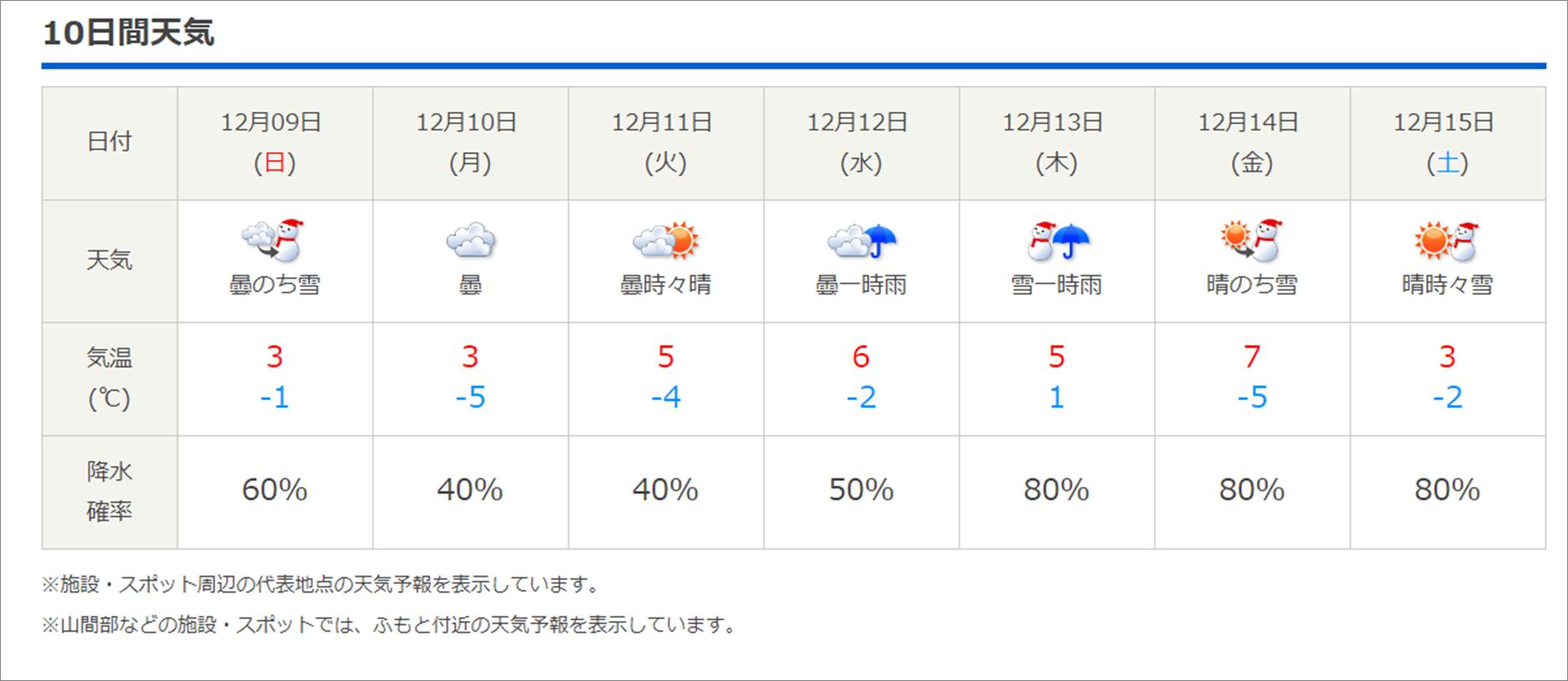 今週末の天気と気温(2018年12月6日):ご来場は冬タイヤで!_b0174425_13120921.png