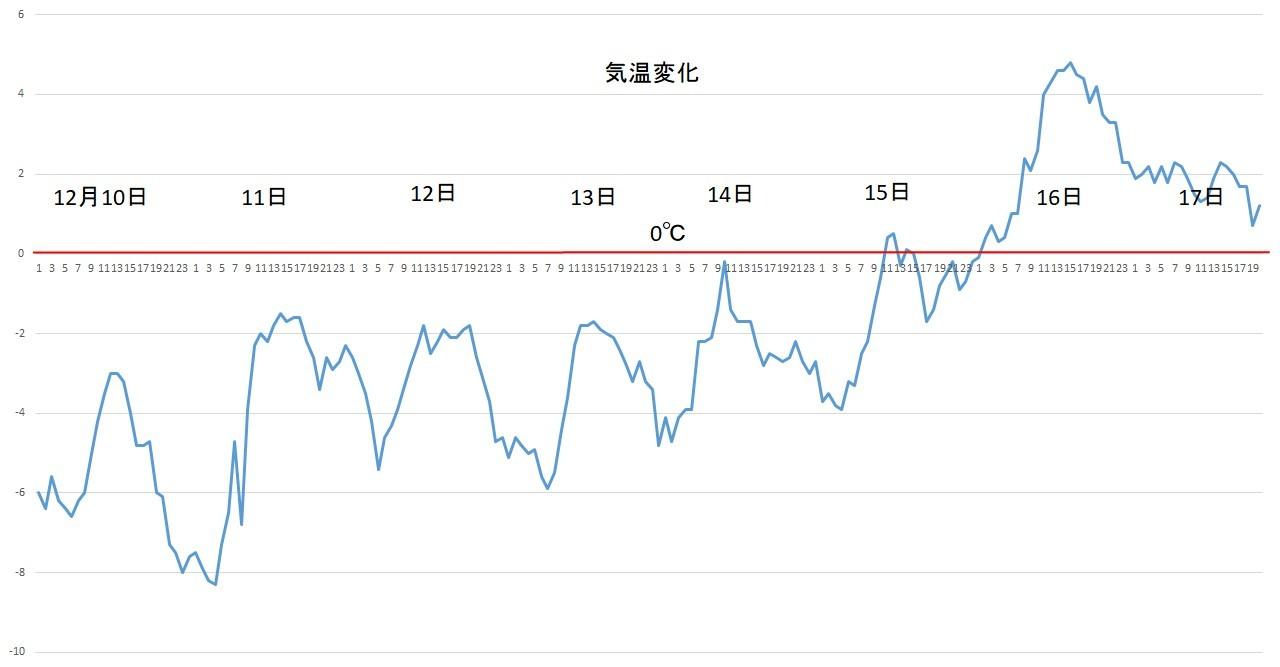 昨日よりは気温が下がっていますがまだプラスを維持しています_c0025115_21053266.jpg