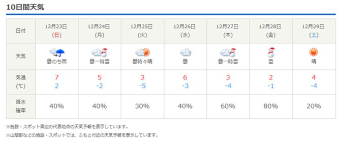 今週末の天気と気温(2018年12月20日)_b0174425_21574881.png