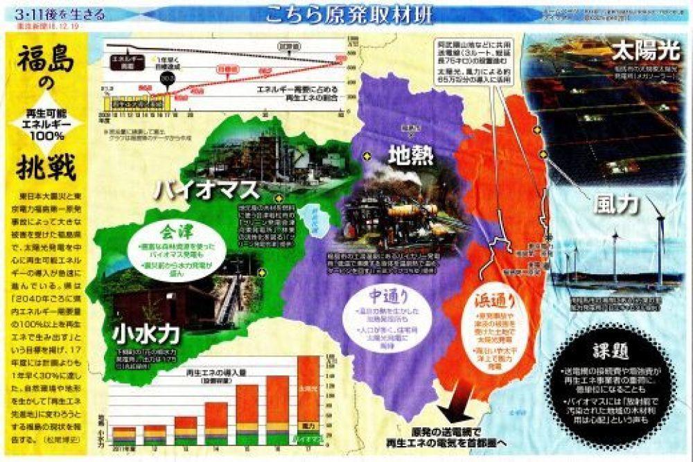福島の挑戦 再生可能エネルギー100% / 東京新聞 _b0242956_16103886.jpg