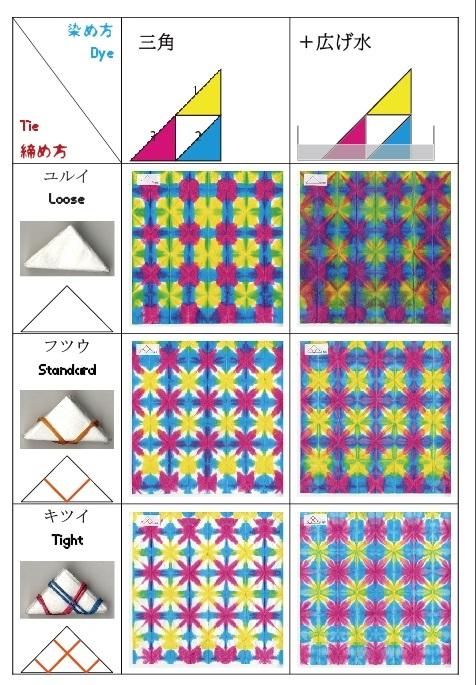 締めと染めの基本データー_f0213891_20115272.jpg