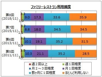 【外食】ファミレスの利用頻度が減少 35.9%がほとんど利用せず マイボイスコム調査_b0163004_06234571.jpg