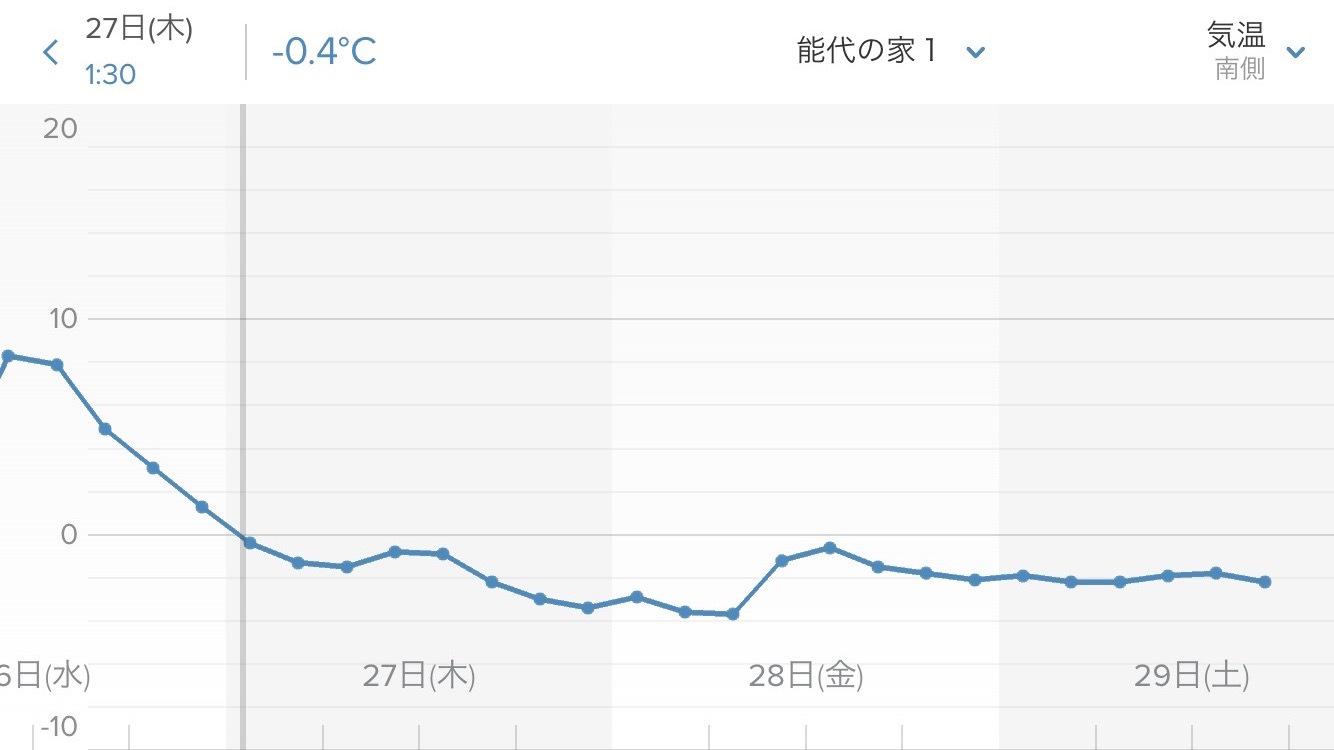 真冬日3日間連続_e0054299_16593372.jpg