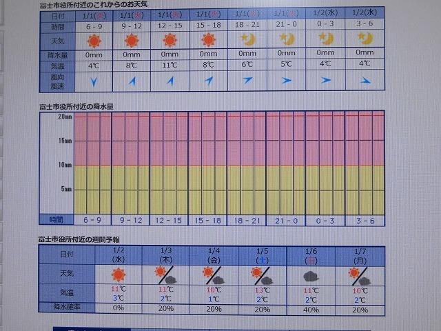 元旦は曇り空から快晴に! 今年の富士市もあやかりたい!in市役所屋上の「富士山ミエルラ」_f0141310_07591977.jpg