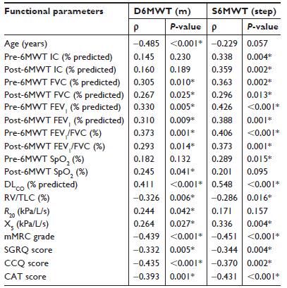 COPDにおける6分間歩行数と6分間歩行距離の差_e0156318_16223771.png