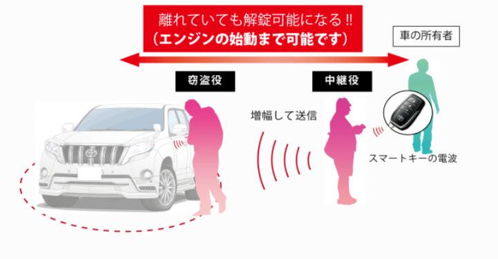 スマートカー盗難予防の切り札_b0188828_13565126.jpg