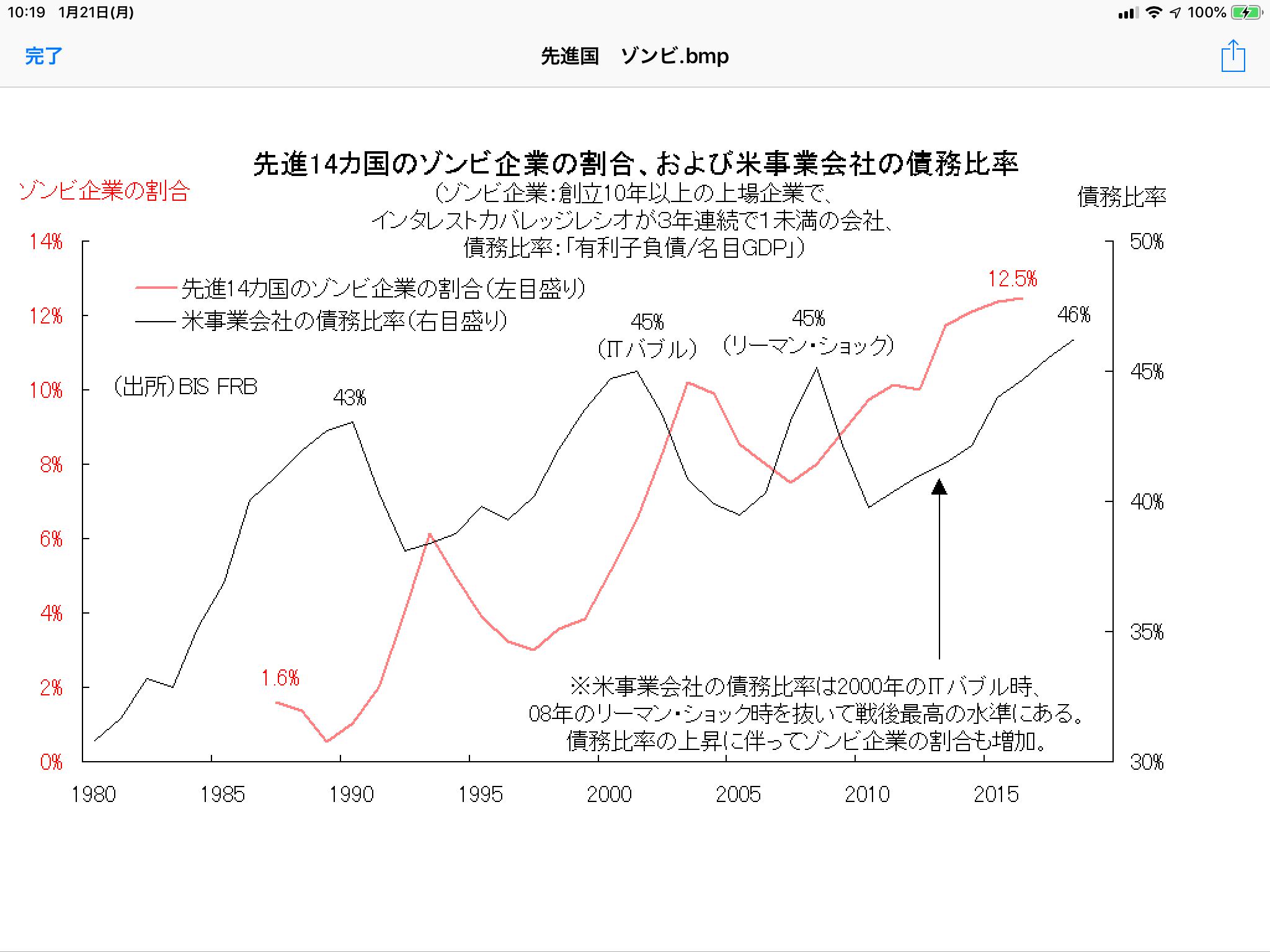 米上場の6社に1社がゾンビ企業、では日本は? - 相場研究家 市岡繁男のほぼ一日一図