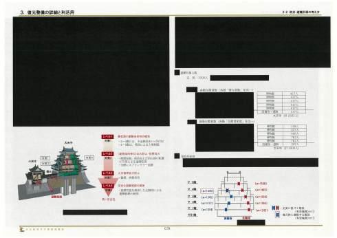 名古屋城木造化説明会 竹中「最上階には約100名入場制限検討。避難器具は減免で協議中」_d0011701_12485385.jpg