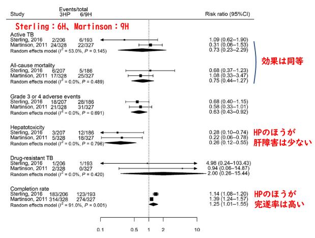 LTBIに対するリファペンチン+イソニアジドの3ヶ月レジメン_e0156318_15332835.png