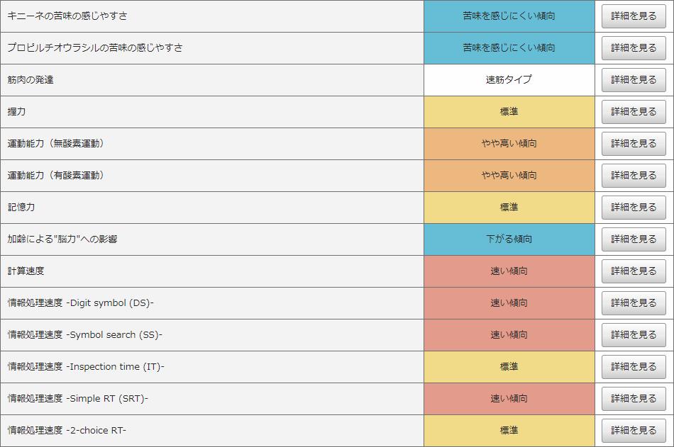 【 Genesis2.0 遺伝子検査 】東松山|川越|坂戸|熊谷|健康診断_a0327775_01310031.png