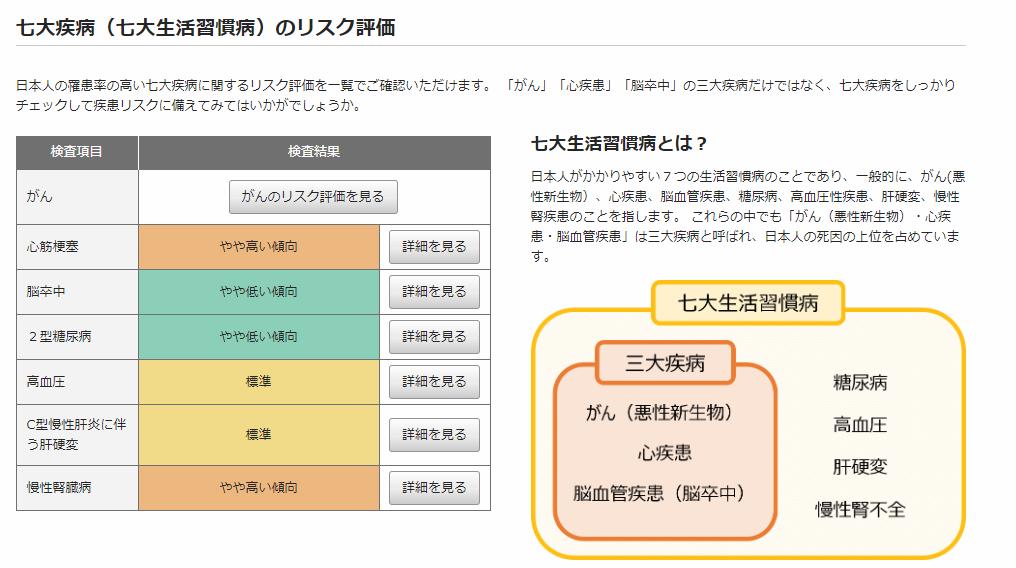 【 Genesis2.0 遺伝子検査 】東松山|川越|坂戸|熊谷|健康診断_a0327775_01371901.png
