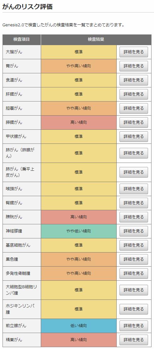 【 Genesis2.0 遺伝子検査 】東松山|川越|坂戸|熊谷|健康診断_a0327775_01400616.png