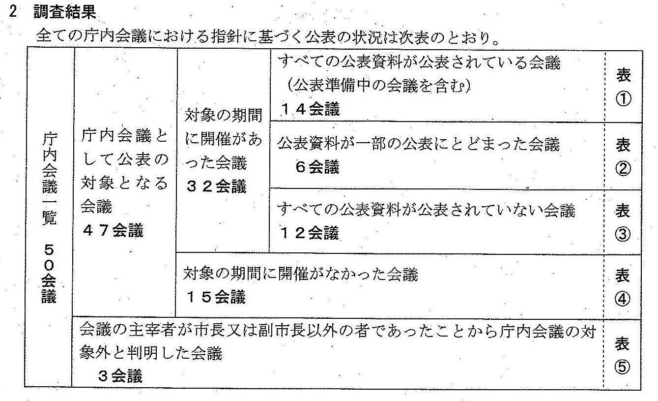 名古屋市 32庁内会議のうち資料全部公表は14のみ_d0011701_15581033.jpg