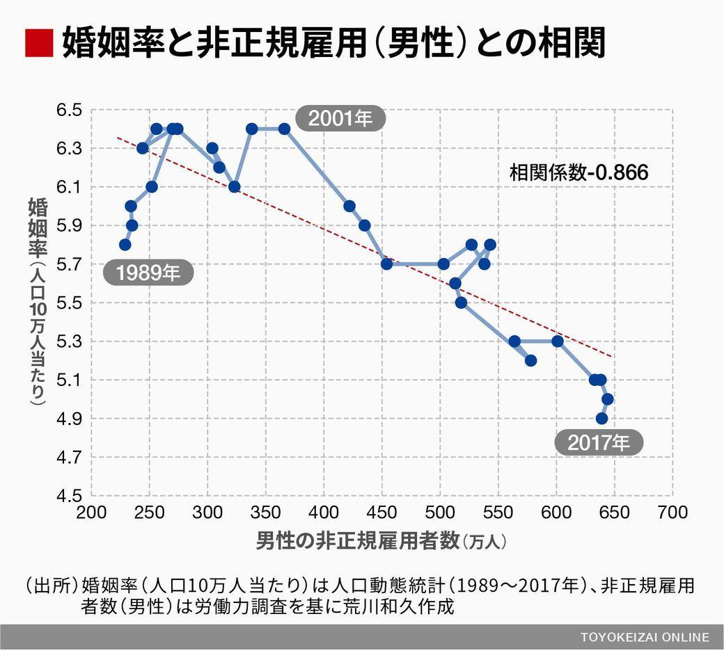 【平成の闇】「生涯未婚男性」 30年間で6倍増  いったいなぜ? _b0163004_06083048.jpg