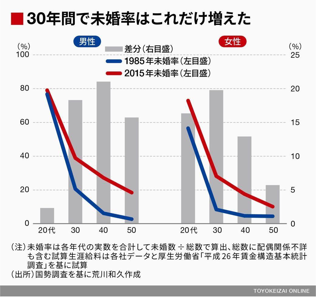 【平成の闇】「生涯未婚男性」 30年間で6倍増  いったいなぜ? _b0163004_06092981.jpg