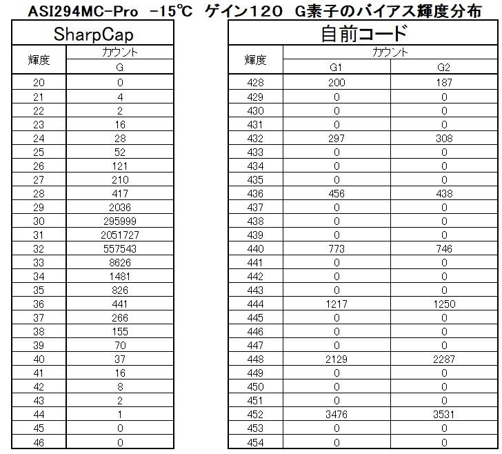 『ASI294MCの謎』シリーズ連載開始♪_f0346040_13321725.jpg