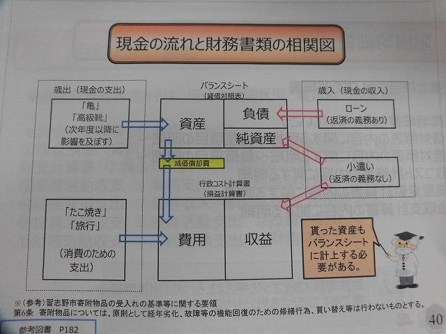 お祭りで買った「たこ焼き」と「亀」の比較が理解しやすかった「新地方公会計の基礎知識」研修in東京_f0141310_07585043.jpg