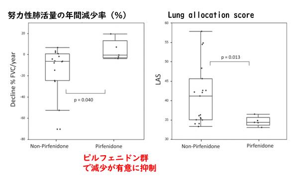 肺移植前のピルフェニドン治療の有用性_e0156318_15252936.png