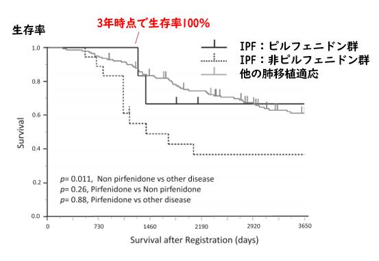 肺移植前のピルフェニドン治療の有用性_e0156318_15305845.png