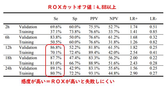 ネーザルハイフロー治療の成否を予測する指標:ROX_e0156318_953647.png