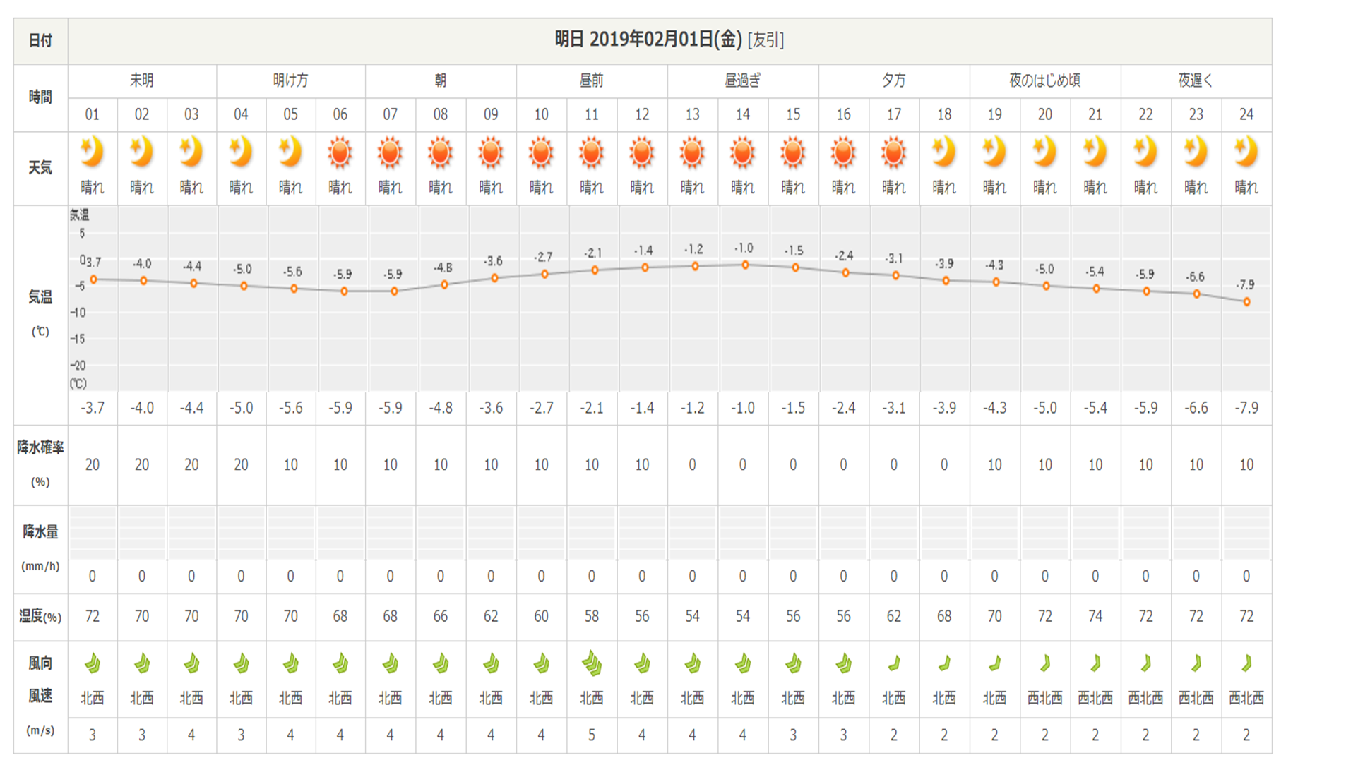 今週末の天気と気温(2019年1月31日)_b0174425_13365236.png