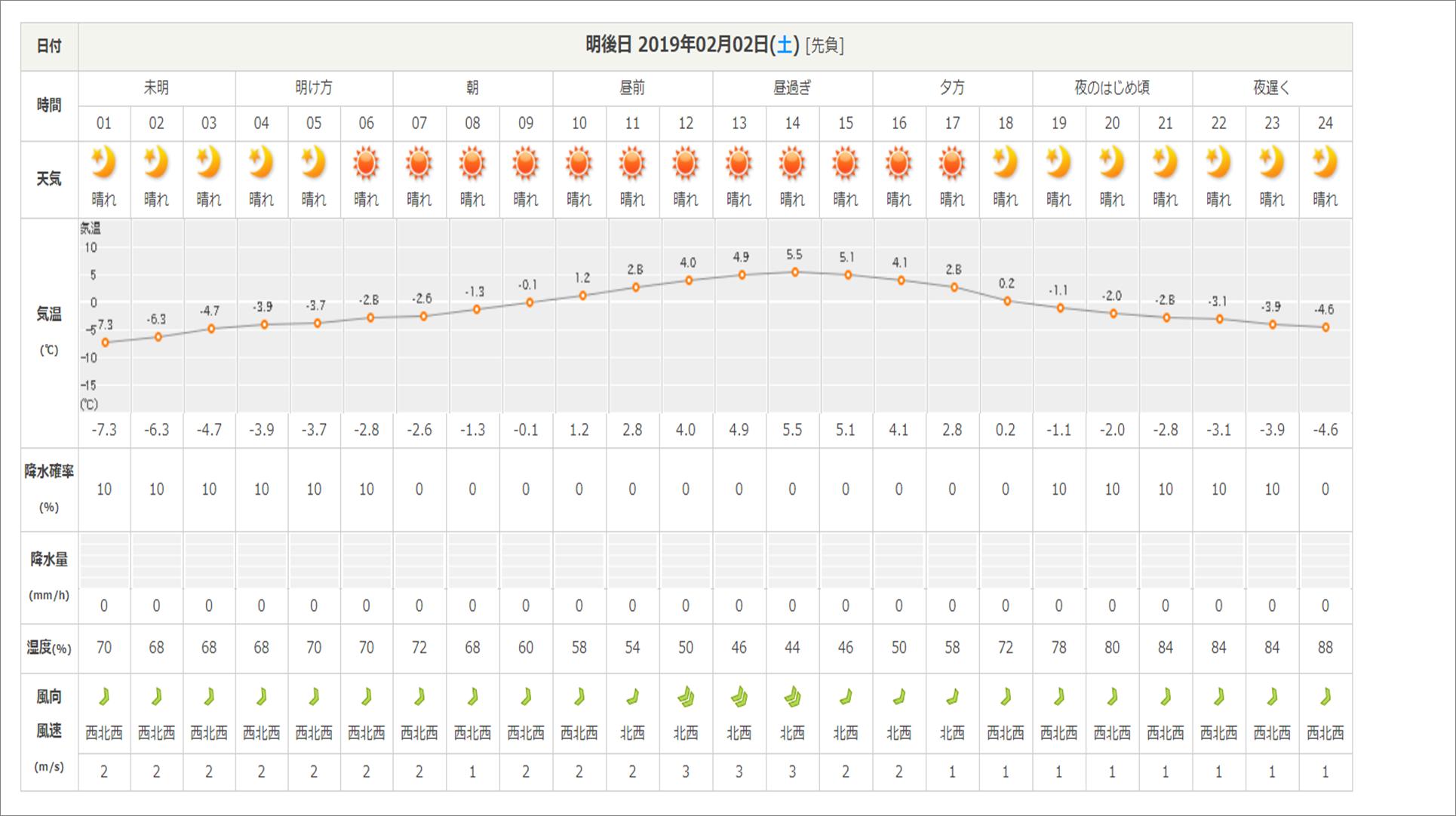 今週末の天気と気温(2019年1月31日)_b0174425_13365561.png