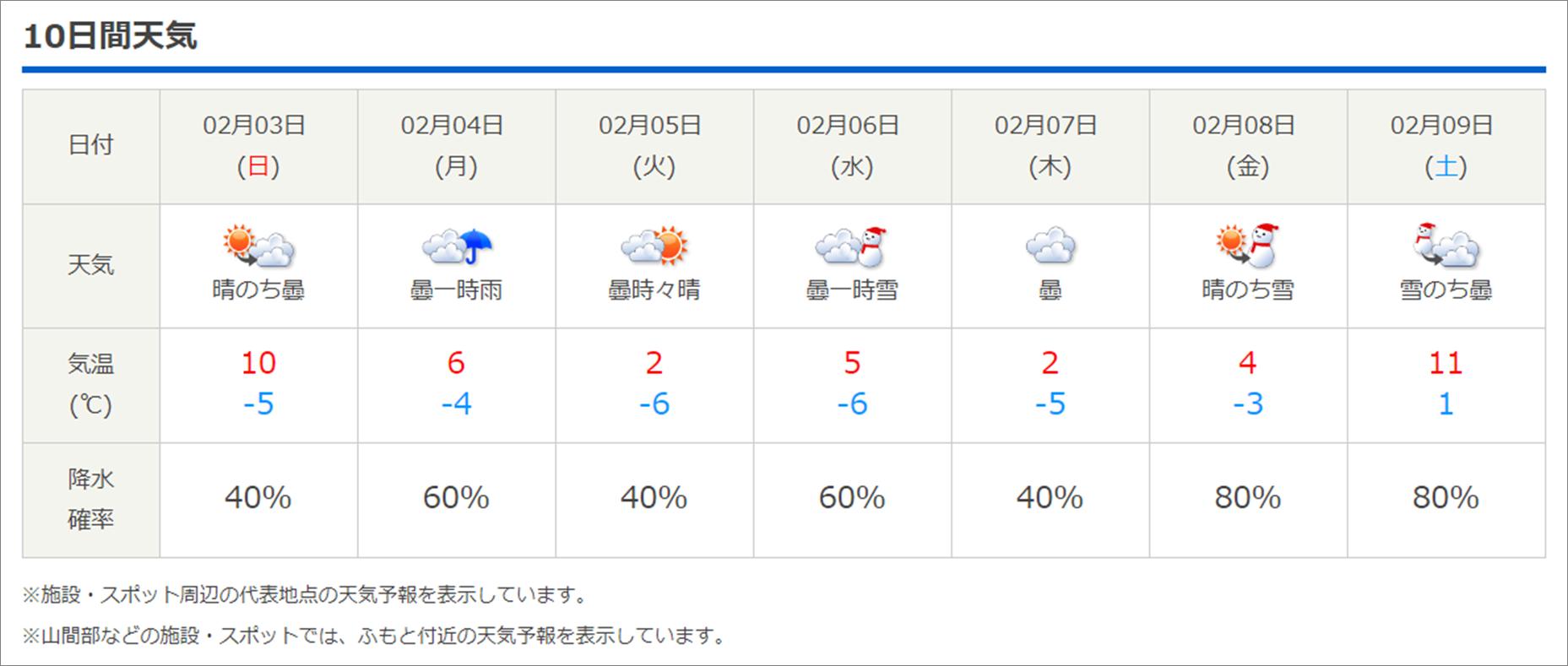 今週末の天気と気温(2019年1月31日)_b0174425_13365976.png