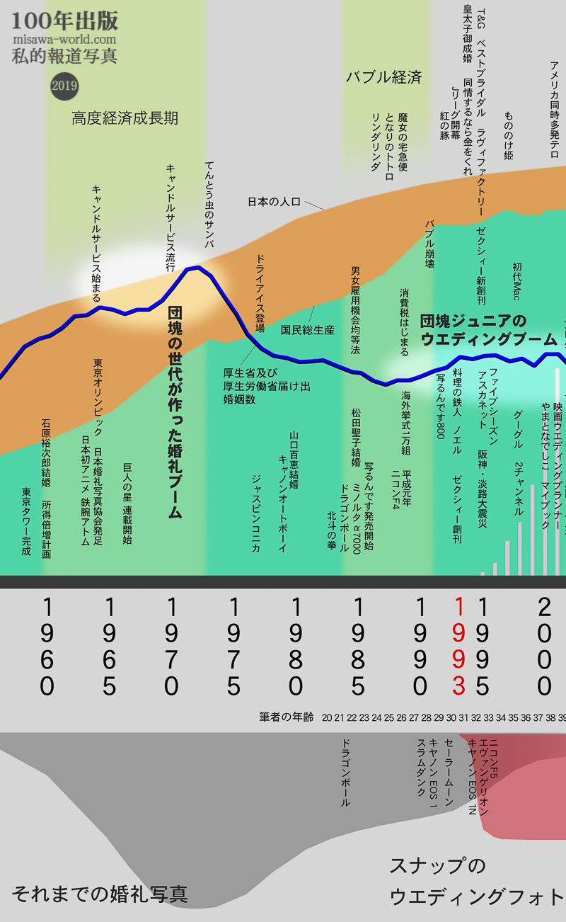 日本のウエディングフォトの歴史 その2 時代の流れ_a0120304_20303278.jpg