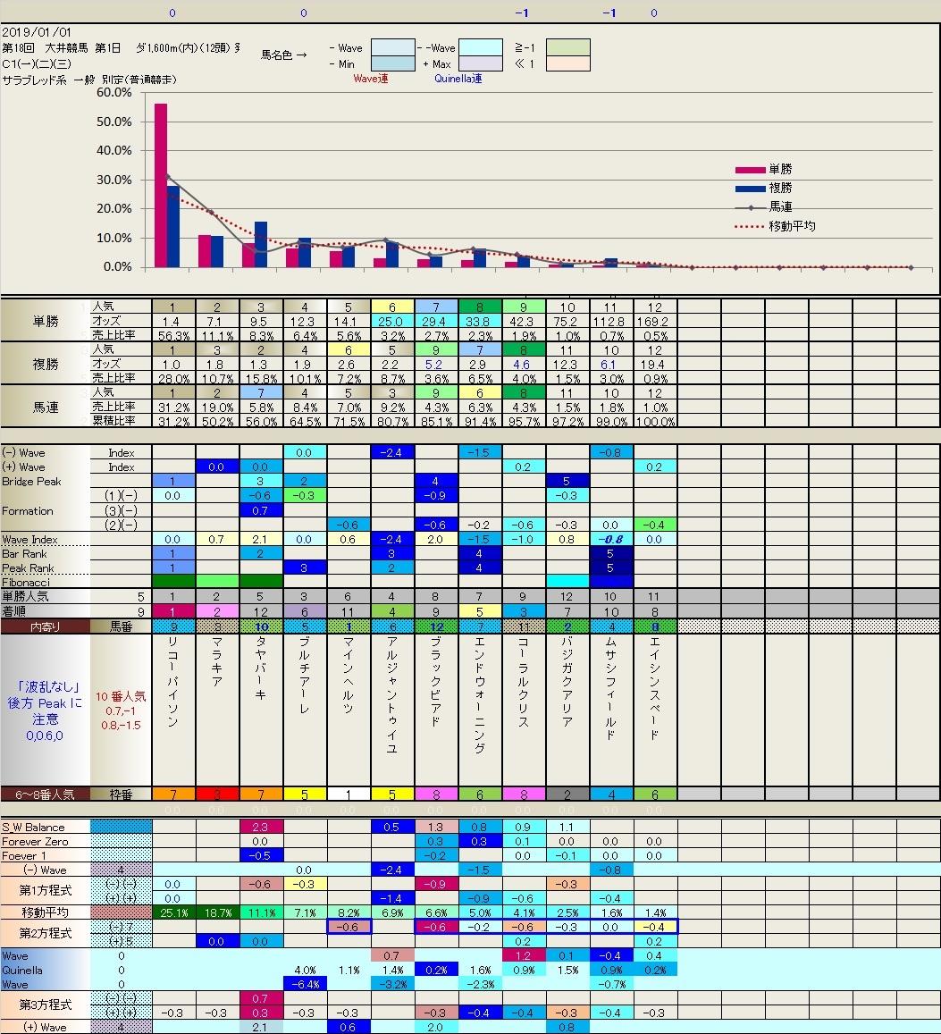 2.04 今日の大井競馬(連続「-1」の威力)_b0201522_22434970.jpg