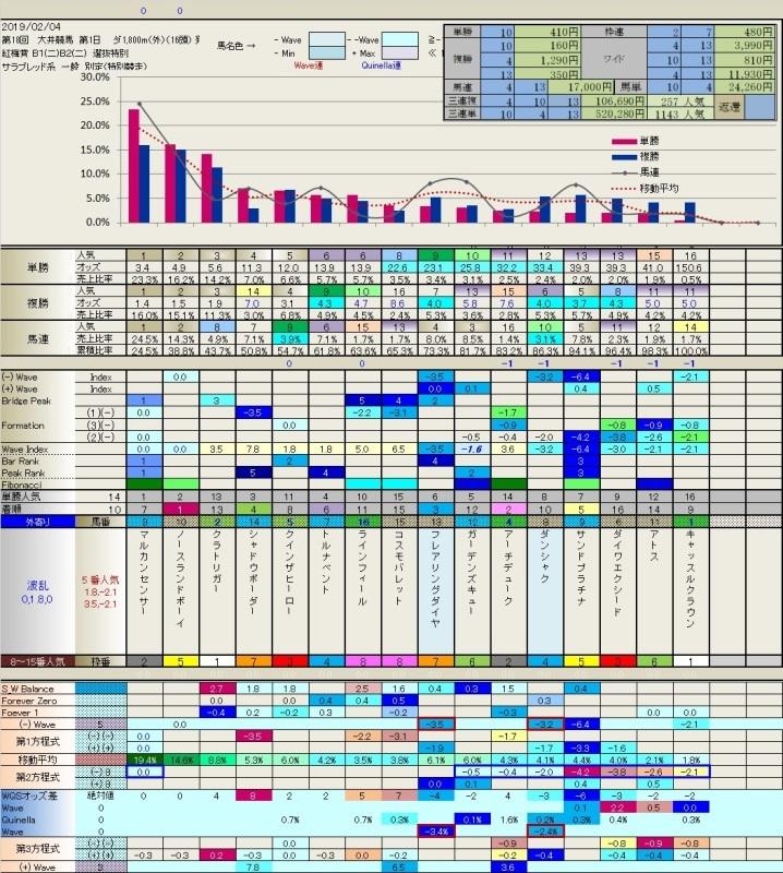 2.04 今日の大井競馬(連続「-1」の威力)_b0201522_22440681.jpg