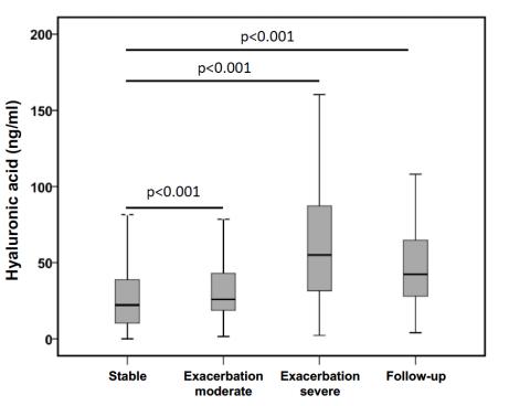 COPDにおけるヒアルロン酸および分解酵素の役割_e0156318_1522969.png