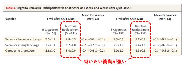 電子たばこのほうがニコチン置換療法より禁煙に有効_e0156318_10511757.png