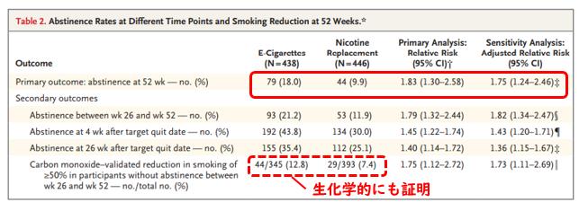 電子たばこのほうがニコチン置換療法より禁煙に有効_e0156318_10553086.png