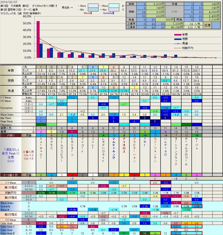 2.07  今日の大井競馬の結果(雲取賞)_b0201522_21380052.jpg